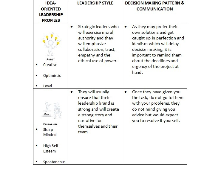 Bazi Profile | What is Your Leadership Style And How Does It